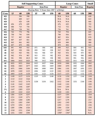 Techno-ology: Orton Cone Chart – BPracticalPottery